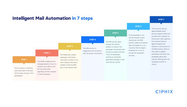 7-steps-Intelligent-Email-Automation-Ciphix-1